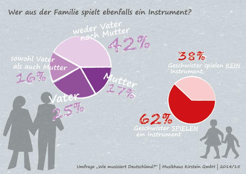 Welche Rolle spielt die Familie beim Erlernen von Instrumenten?