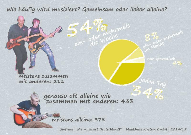 Die meisten musizieren regelmäßig und gerne auch mit anderen zusammen.