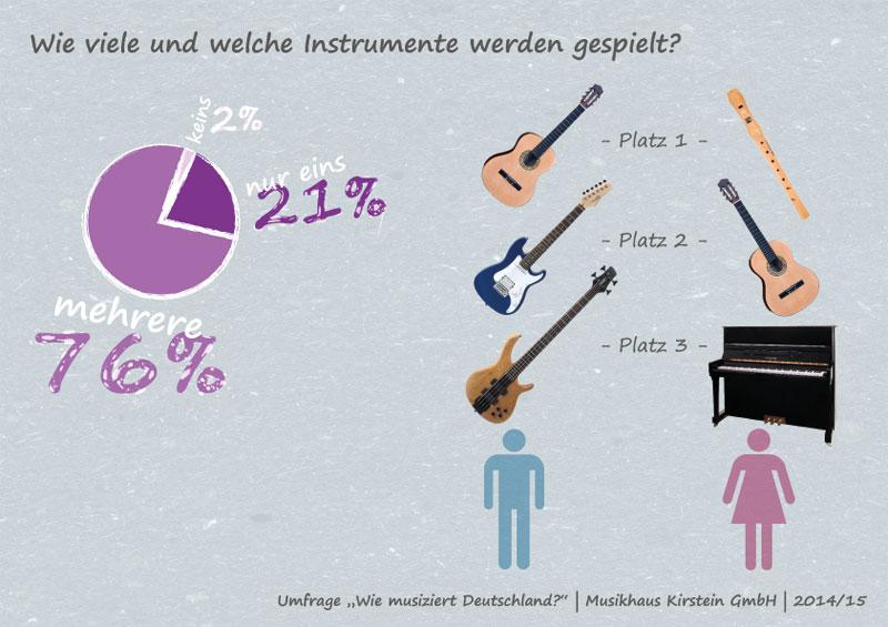 Wie viele und welche Instrumente werden erlernt?