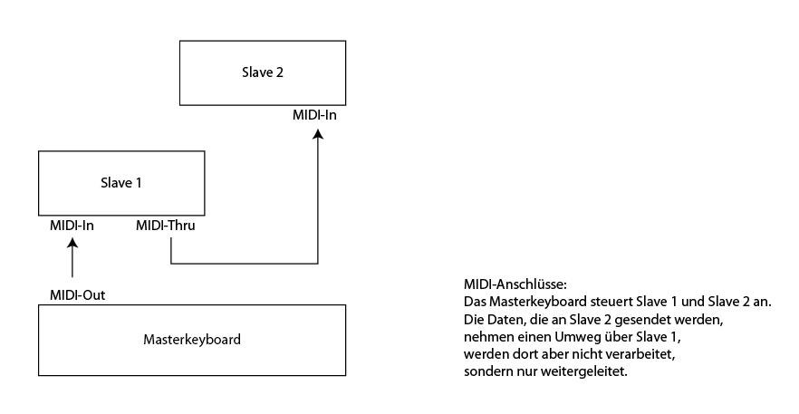 MIDI-Out, MIDI-In und MIDI-Thru