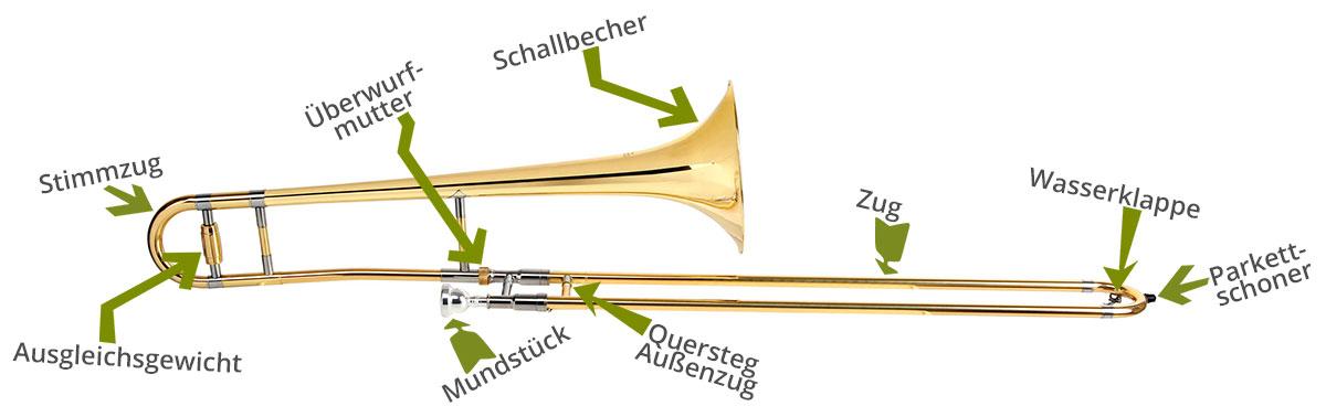 Zugposaune mit Bezeichnungen der Bauteile.