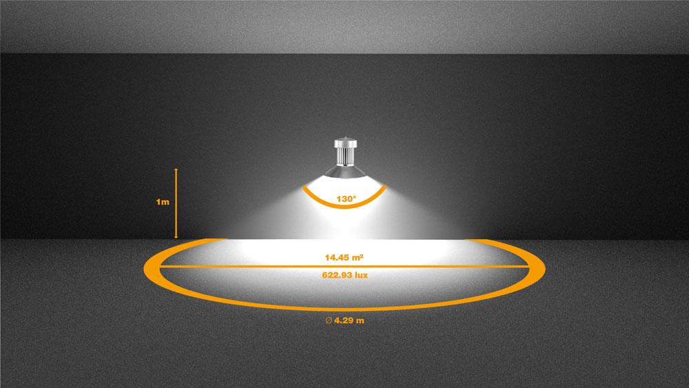Beispiel 1: Eine LED mit 9000 Lumen und einem Abstrahlwinkel von 130° erzeugt aus einer Höhe von 1 Meter eine beleuchtete Fläche mit einem Durchmesser von 4,29 m und eine Beleuchtungsstärke von 622,93 Lux.