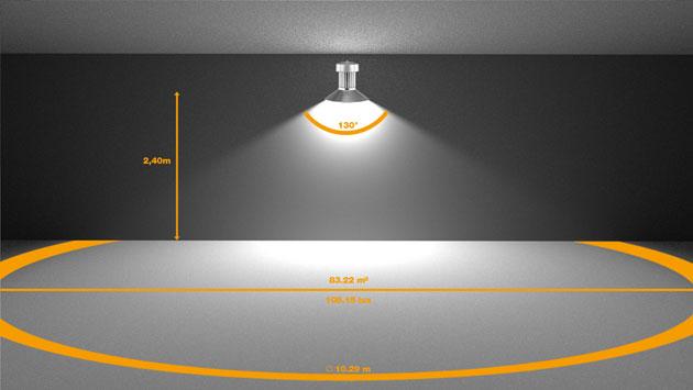 Beispiel 2: Eine LED mit 9000 Lumen und einem Abstrahlwinkel von 130° erzeugt aus einer Höhe von 2,40 Meter eine beleuchtete Fläche mit einem Durchmesser von 10,29 m und eine Beleuchtungsstärke von 108,15 Lux.