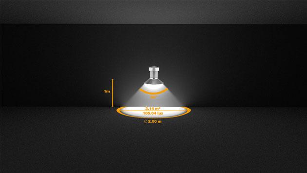 Beispiel 3: Eine LED mit 330 Lumen und einem Abstrahlwinkel von 90° erzeugt aus einer Höhe von 1 Meter eine beleuchtete Fläche mit einem Durchmesser von 2 m und eine Beleuchtungsstärke von 105,04 Lux.