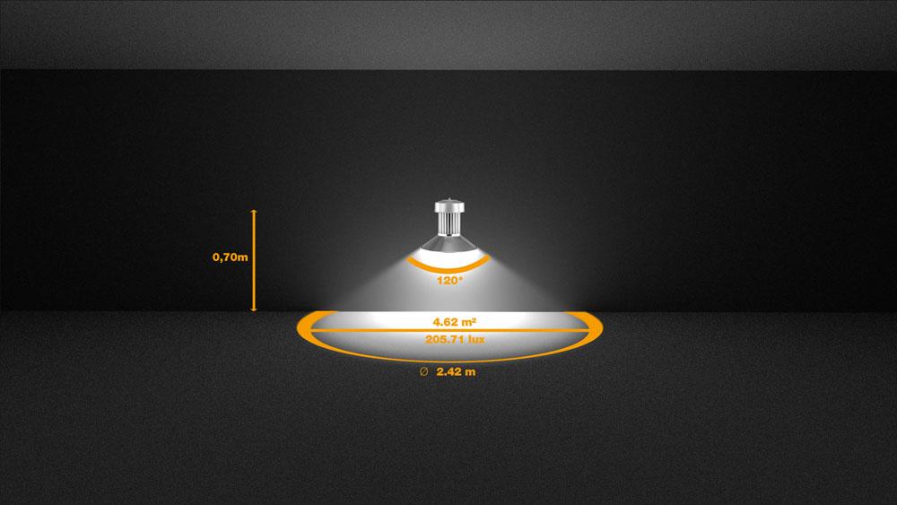 Beispiel 4: Eine LED mit 950 Lumen und einem Abstrahlwinkel von 120° erzeugt aus einer Höhe von 0,70 Meter eine beleuchtete Fläche mit einem Durchmesser von 2,42 m und eine Beleuchtungsstärke von 105,71 Lux.