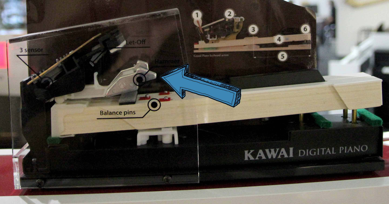 Modell der Tastenfunktionalität bei Kawai-Digitalpianos