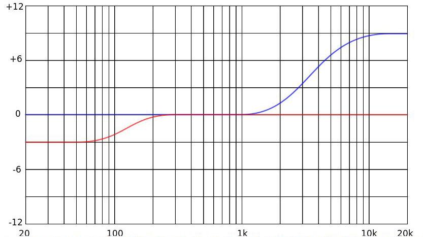Grafik Kuhschwanzfilter, Quelle: wikipedia.org