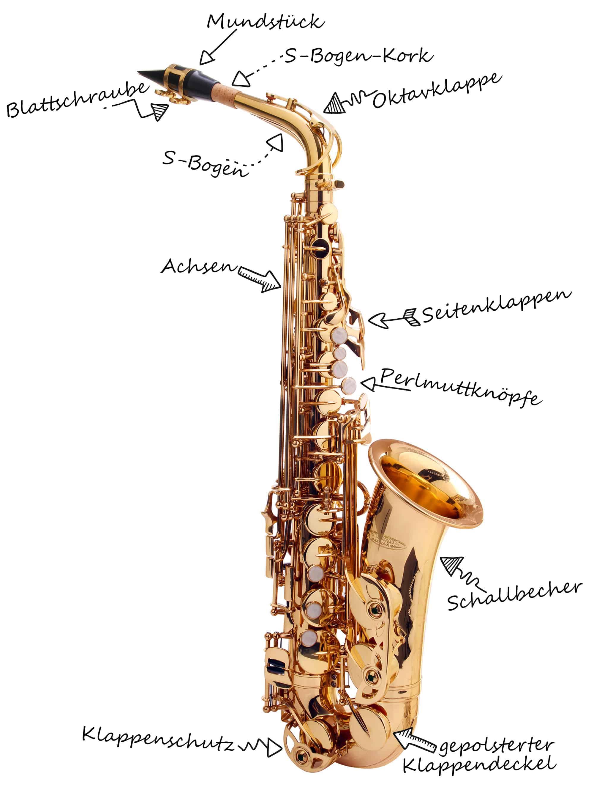 Altsaxophon mit Bezeichnungen zu verschiedenen Bauteilen.