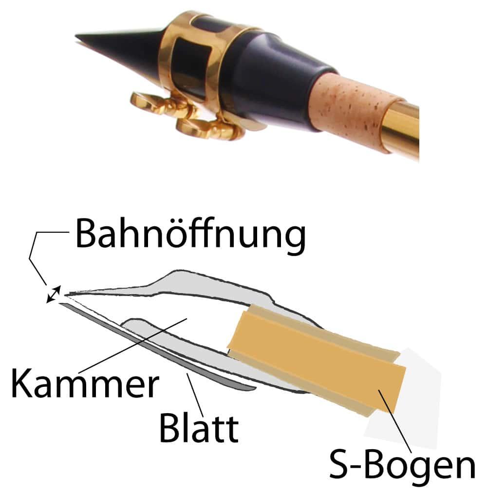 Foto eines Mundstücks und Zeichnung eines Mundstücks mit Bezeichnungen.