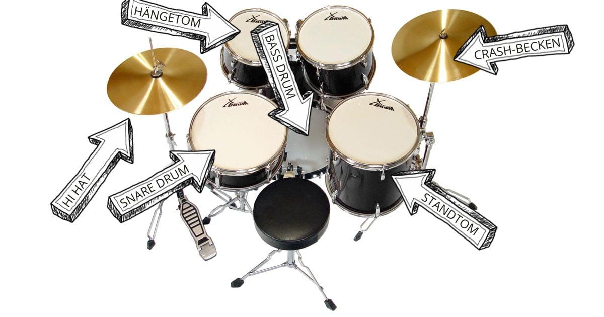 Schlagzeug-Set mit Bezeichnungen.