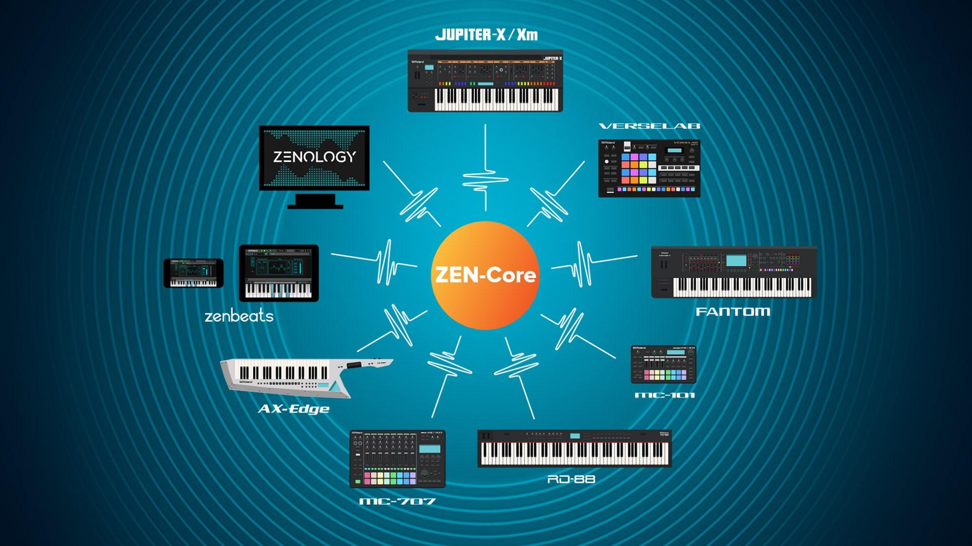Roland Zen-Core Geräte im Überblick