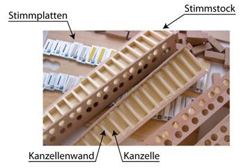 Der Stimmstock eines Akkordeons besteht aus mehreren nebeneinanderliegenden Kanzellen, auf denen wiederum die zugehörigen Stimmplatten fixiert werden. Foto: Wikipedia, Jpascher.