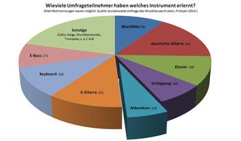 Bei einer im Frühjahr 2014 vom Musikhaus Kirstein durchgeführten Umfrage gaben rund 21 Prozent der Umfrageteilnehmer an, Akkordeon erlernt zu haben.