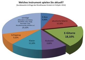 Die E-Gitarre gehört nach wie vor zu den beliebtesten Instrumenten. Bei einer im Frühjahr 2014 vom Musikhaus Kirstein durchgeführten Umfrage gaben knapp 20 Prozent der Umfrageteilnehmer an, E-Gitarre zu spielen.